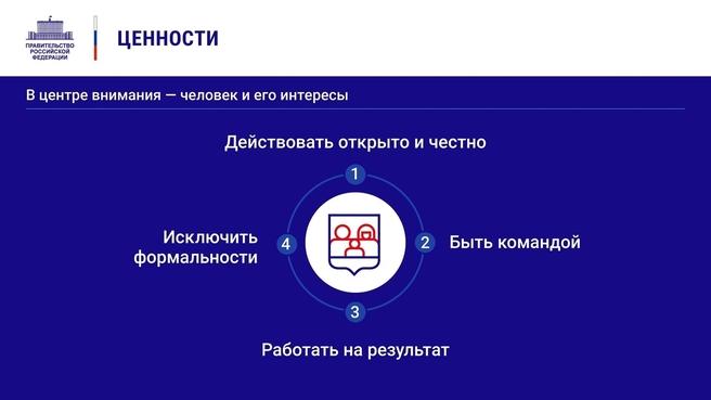К отчёту о  деятельности Правительства России за 2020 год. Слайд 22
