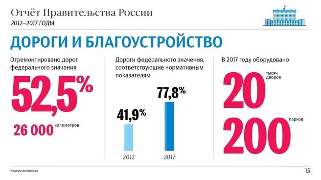 К отчёту о результатах деятельности Правительства России за 2012–2017 годы. Слайд 15