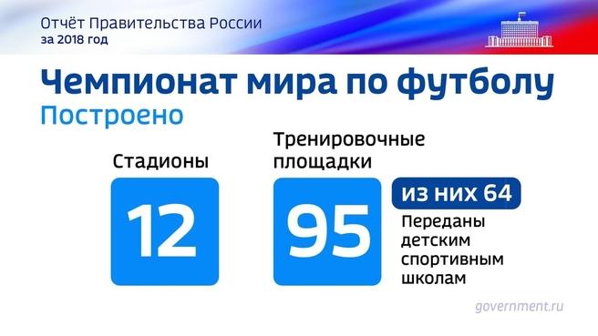 К отчёту о результатах деятельности Правительства России за 2018 год. Слайд 12