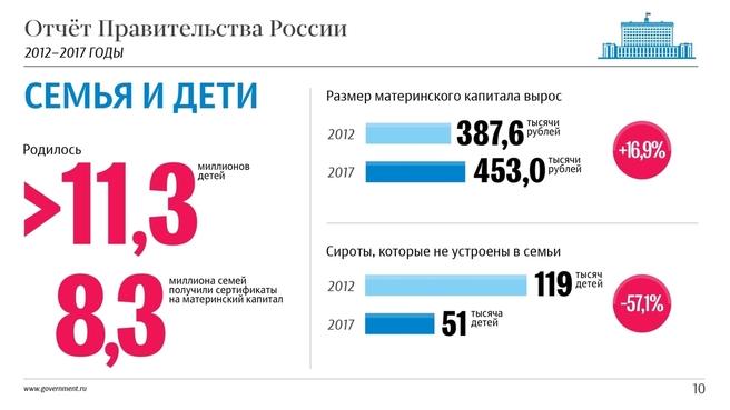 К отчёту о результатах деятельности Правительства России за 2012–2017 годы. Слайд 10