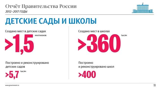 К отчёту о результатах деятельности Правительства России за 2012–2017 годы. Слайд 11