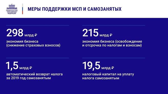 К отчёту о  деятельности Правительства России за 2020 год. Слайд 10