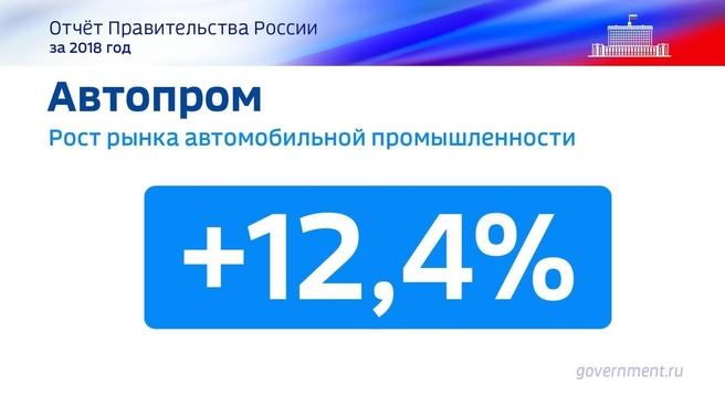 К отчёту о результатах деятельности Правительства России за 2018 год. Слайд 54