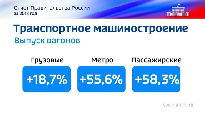 К отчёту о результатах деятельности Правительства России за 2018 год. Слайд 59
