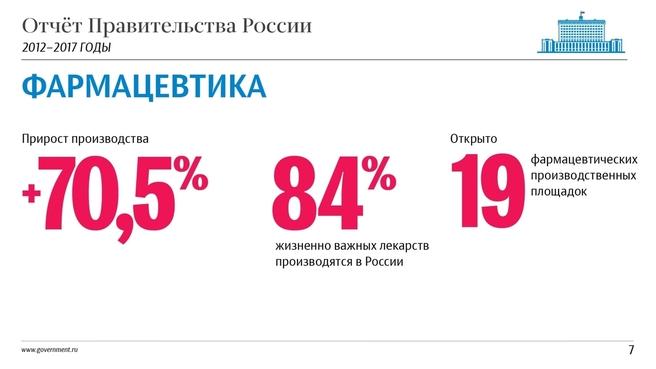 К отчёту о результатах деятельности Правительства России за 2012–2017 годы. Слайд 7