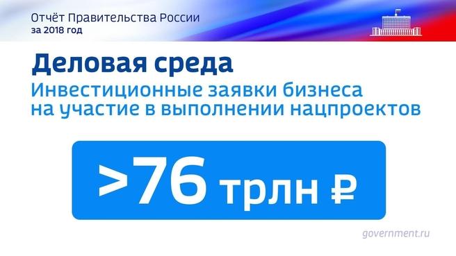 К отчёту о результатах деятельности Правительства России за 2018 год. Слайд 48