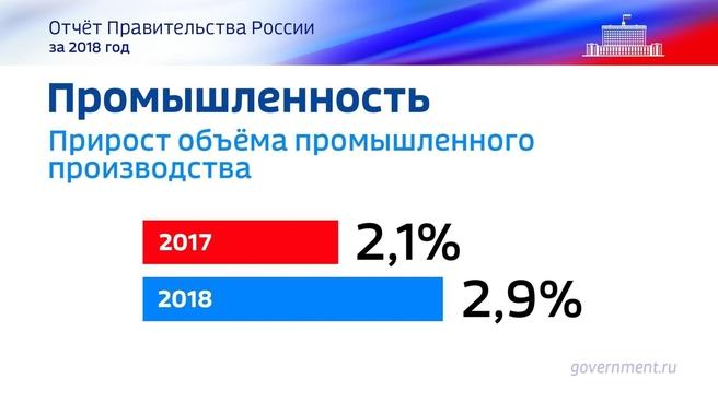 К отчёту о результатах деятельности Правительства России за 2018 год. Слайд 50