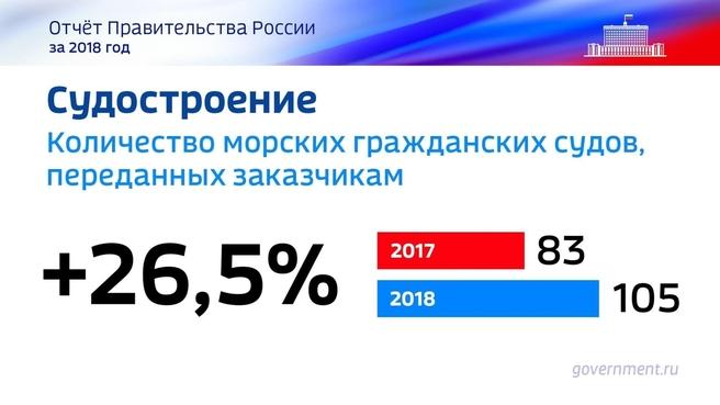 К отчёту о результатах деятельности Правительства России за 2018 год. Слайд 58