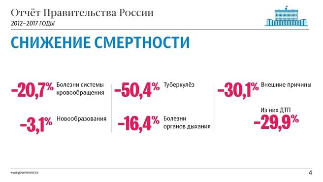 К отчёту о результатах деятельности Правительства России за 2012–2017 годы. Слайд 4