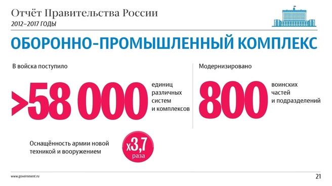 К отчёту о результатах деятельности Правительства России за 2012–2017 годы. Слайд 21