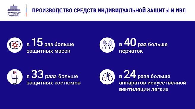 К отчёту о  деятельности Правительства России за 2020 год. Слайд 19