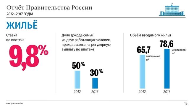 К отчёту о результатах деятельности Правительства России за 2012–2017 годы. Слайд 13