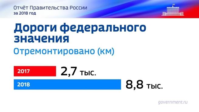 К отчёту о результатах деятельности Правительства России за 2018 год. Слайд 37