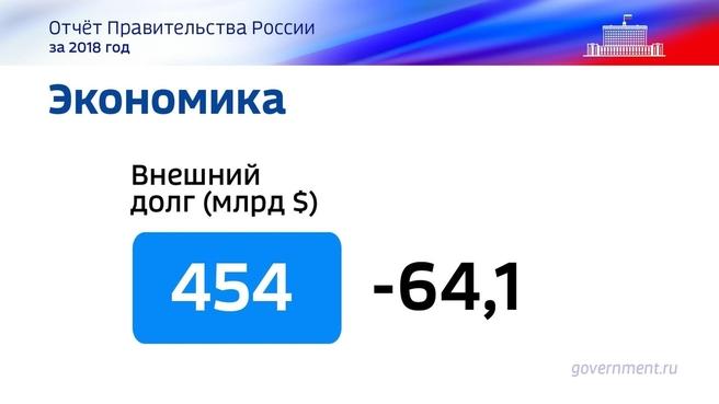К отчёту о результатах деятельности Правительства России за 2018 год. Слайд 44