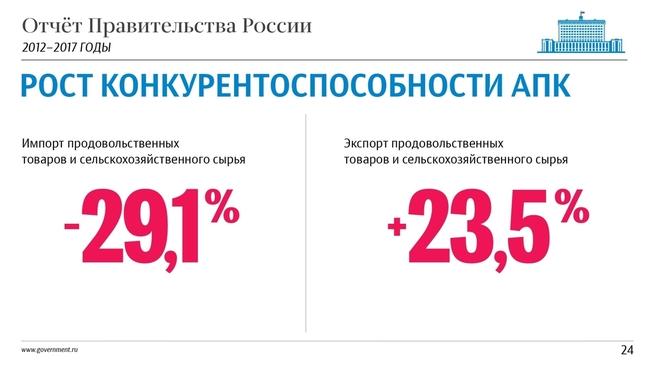 К отчёту о результатах деятельности Правительства России за 2012–2017 годы. Слайд 24