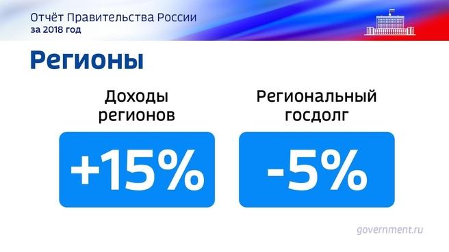 К отчёту о результатах деятельности Правительства России за 2018 год. Слайд 67