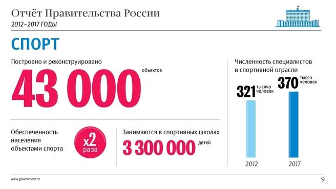 К отчёту о результатах деятельности Правительства России за 2012–2017 годы. Слайд 9