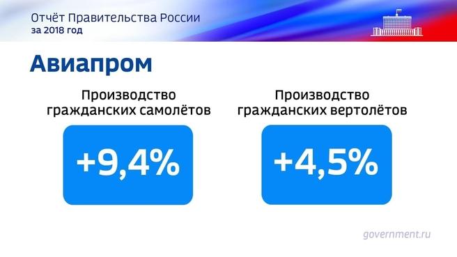 К отчёту о результатах деятельности Правительства России за 2018 год. Слайд 56