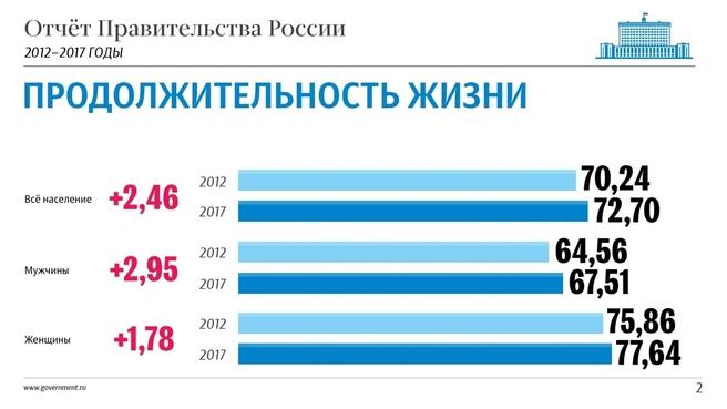 К отчёту о результатах деятельности Правительства России за 2012–2017 годы. Слайд 2