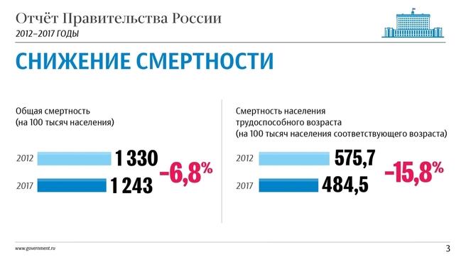 К отчёту о результатах деятельности Правительства России за 2012–2017 годы. Слайд 3