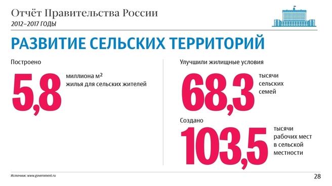К отчёту о результатах деятельности Правительства России за 2012–2017 годы. Слайд 28