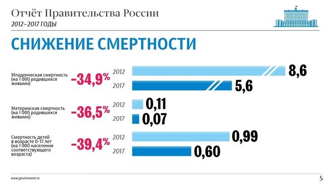К отчёту о результатах деятельности Правительства России за 2012–2017 годы. Слайд 5