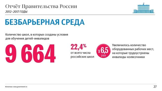 К отчёту о результатах деятельности Правительства России за 2012–2017 годы. Слайд 27