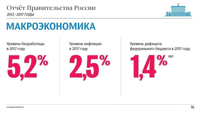 К отчёту о результатах деятельности Правительства России за 2012–2017 годы. Слайд 16