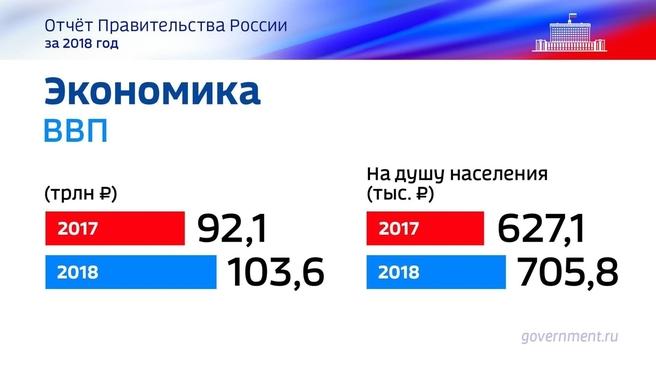 К отчёту о результатах деятельности Правительства России за 2018 год. Слайд 40
