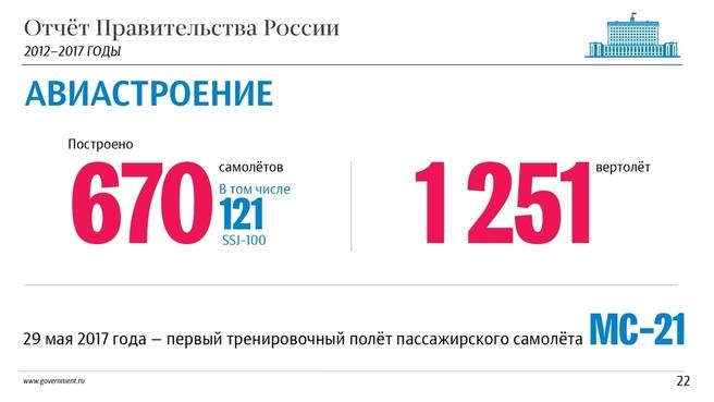 К отчёту о результатах деятельности Правительства России за 2012–2017 годы. Слайд 22
