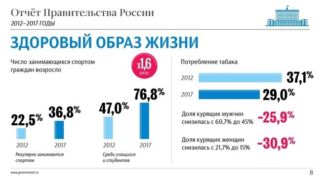 К отчёту о результатах деятельности Правительства России за 2012–2017 годы. Слайд 8