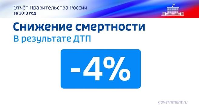 К отчёту о результатах деятельности Правительства России за 2018 год. Слайд 20