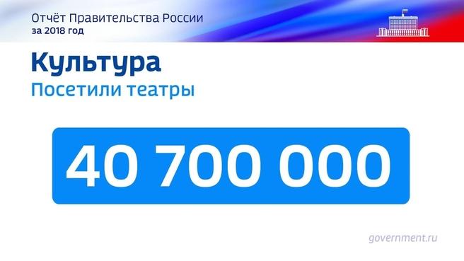 К отчёту о результатах деятельности Правительства России за 2018 год. Слайд 27