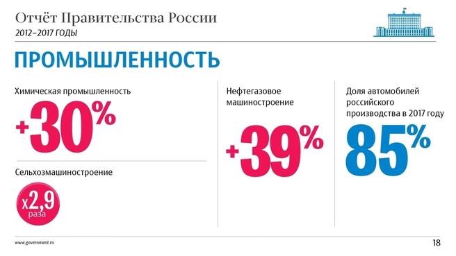 К отчёту о результатах деятельности Правительства России за 2012–2017 годы. Слайд 18