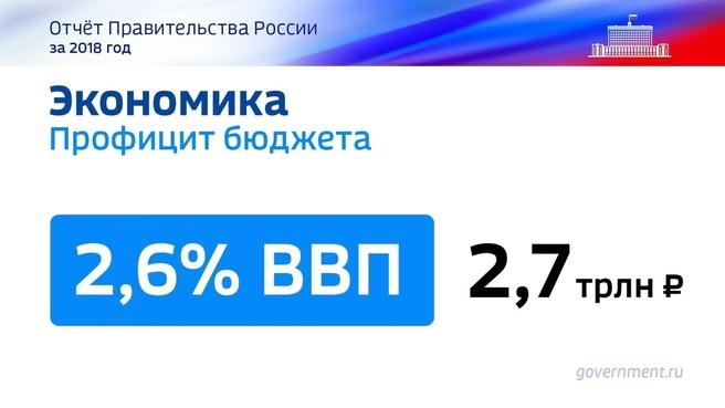 К отчёту о результатах деятельности Правительства России за 2018 год. Слайд  42