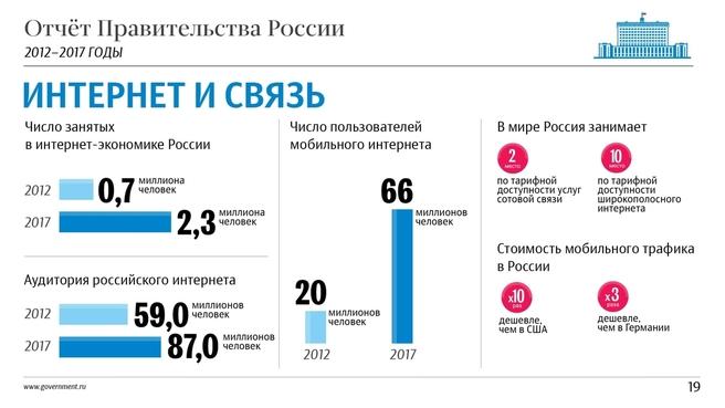 К отчёту о результатах деятельности Правительства России за 2012–2017 годы. Слайд 19