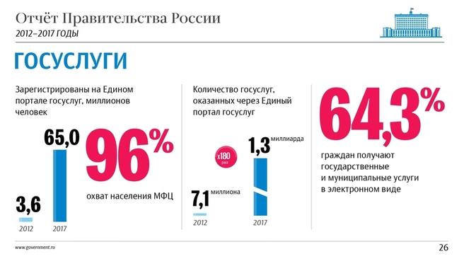 К отчёту о результатах деятельности Правительства России за 2012–2017 годы. Слайд 26