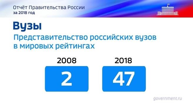 К отчёту о результатах деятельности Правительства России за 2018 год. Слайд 24