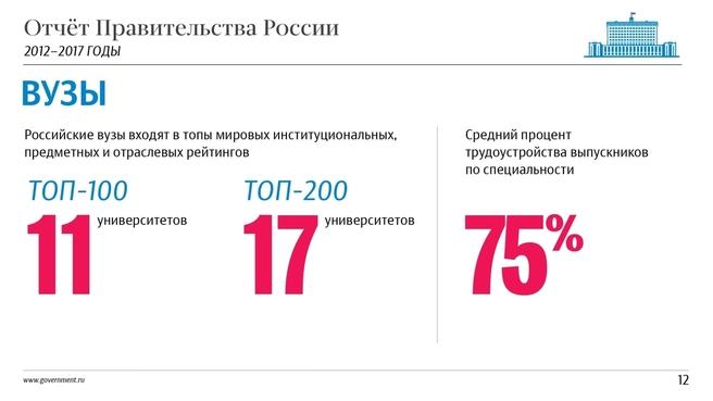 К отчёту о результатах деятельности Правительства России за 2012–2017 годы. Слайд 12