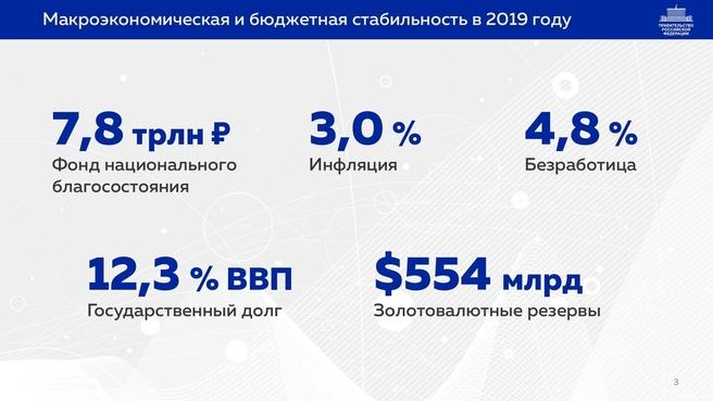 К отчёту о результатах деятельности Правительства России за 2020 год. Слайд 03