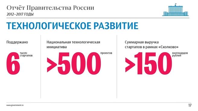 К отчёту о результатах деятельности Правительства России за 2012–2017 годы. Слайд 17