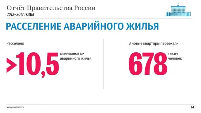 К отчёту о результатах деятельности Правительства России за 2012–2017 годы. Слайд 14