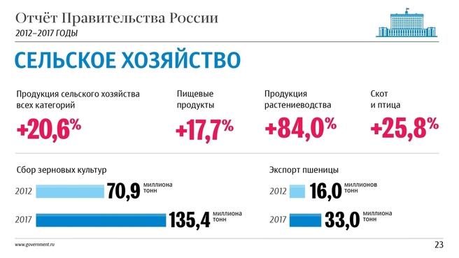 К отчёту о результатах деятельности Правительства России за 2012–2017 годы. Слайд 23