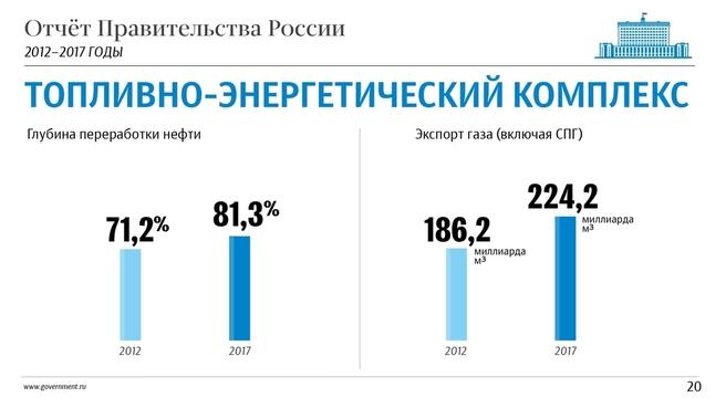 К отчёту о результатах деятельности Правительства России за 2012–2017 годы. Слайд 20