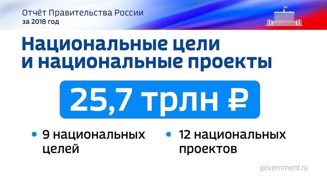 К отчёту о результатах деятельности Правительства России за 2018 год. Слайд 2