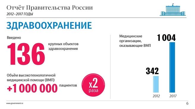 К отчёту о результатах деятельности Правительства России за 2012–2017 годы. Слайд 6