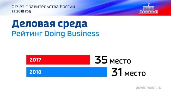 К отчёту о результатах деятельности Правительства России за 2018 год. Слайд 46