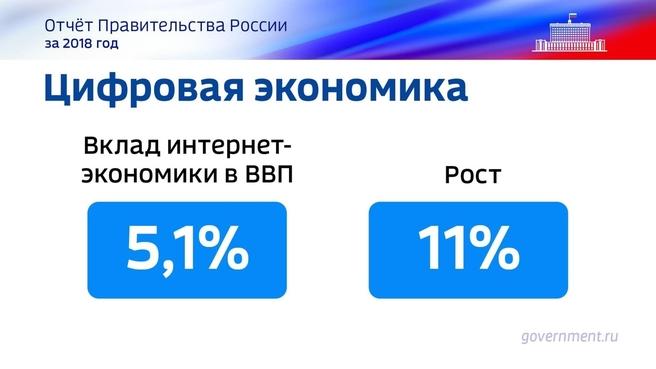 К отчёту о результатах деятельности Правительства России за 2018 год. Слайд 30